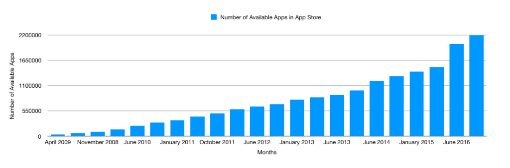 Monthly app store apps available